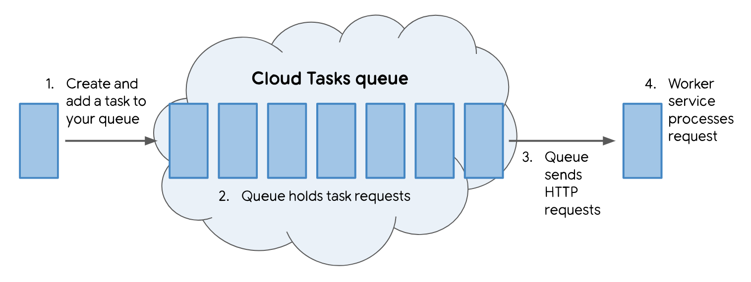 Develop your Cloud Tasks pipeline locally with ngrok!