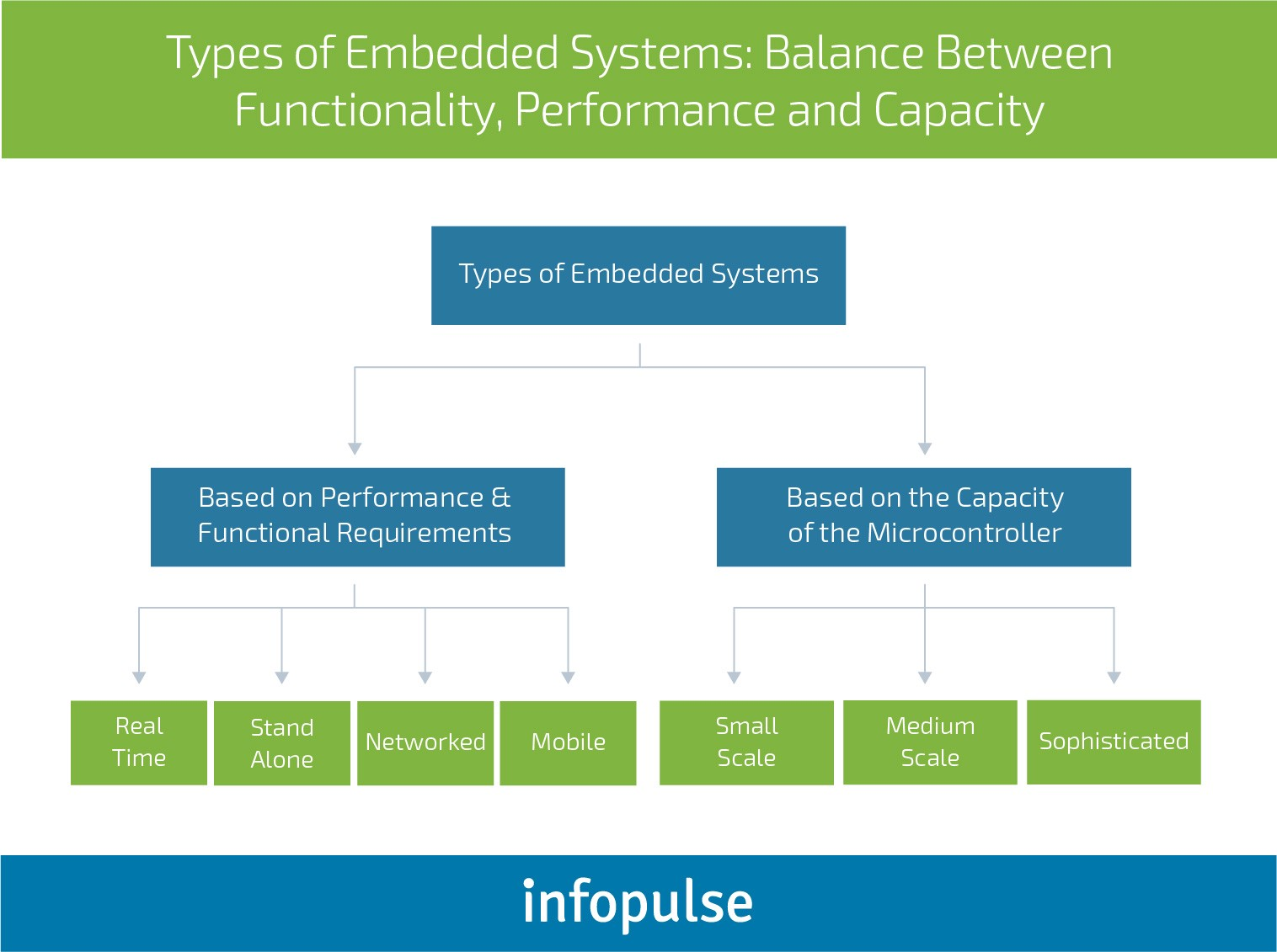 Challenges And Issues Of Embedded Software Development By Infopulse Medium