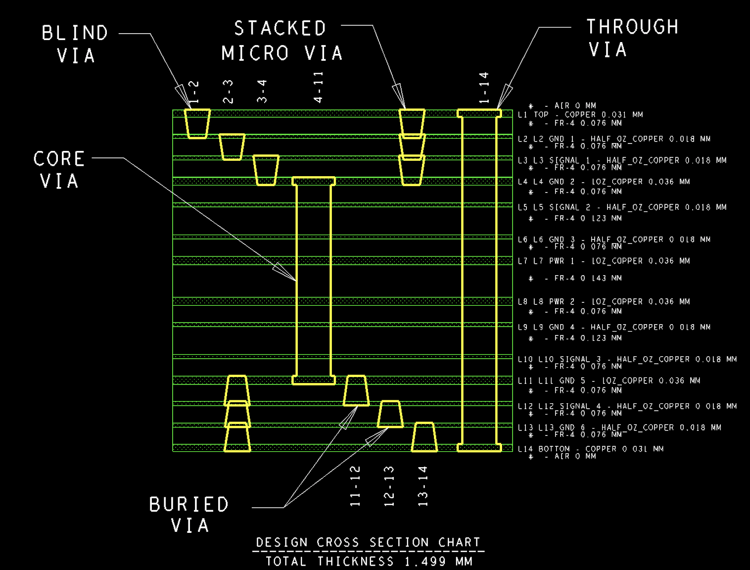 Confessions of a PCB Designer — Anatomy of a via