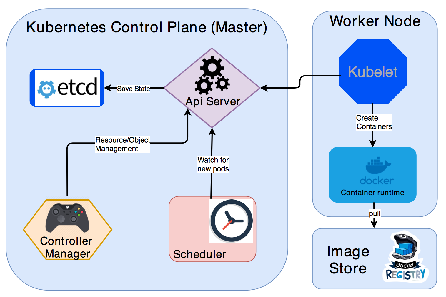 Kubernetes Architecture. Kubernetes cluster consists of two main… | by  Krishna Chaitanya Sarvepalli | Medium