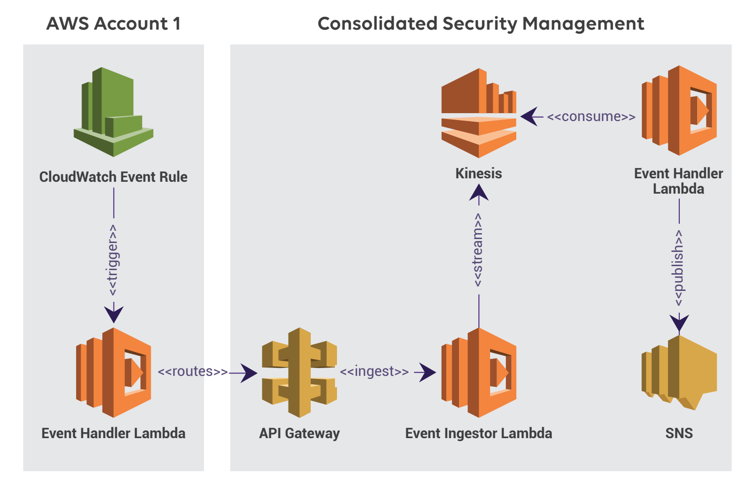The AWS Simple Storage Service (S3) in a Nutshell - Cloud