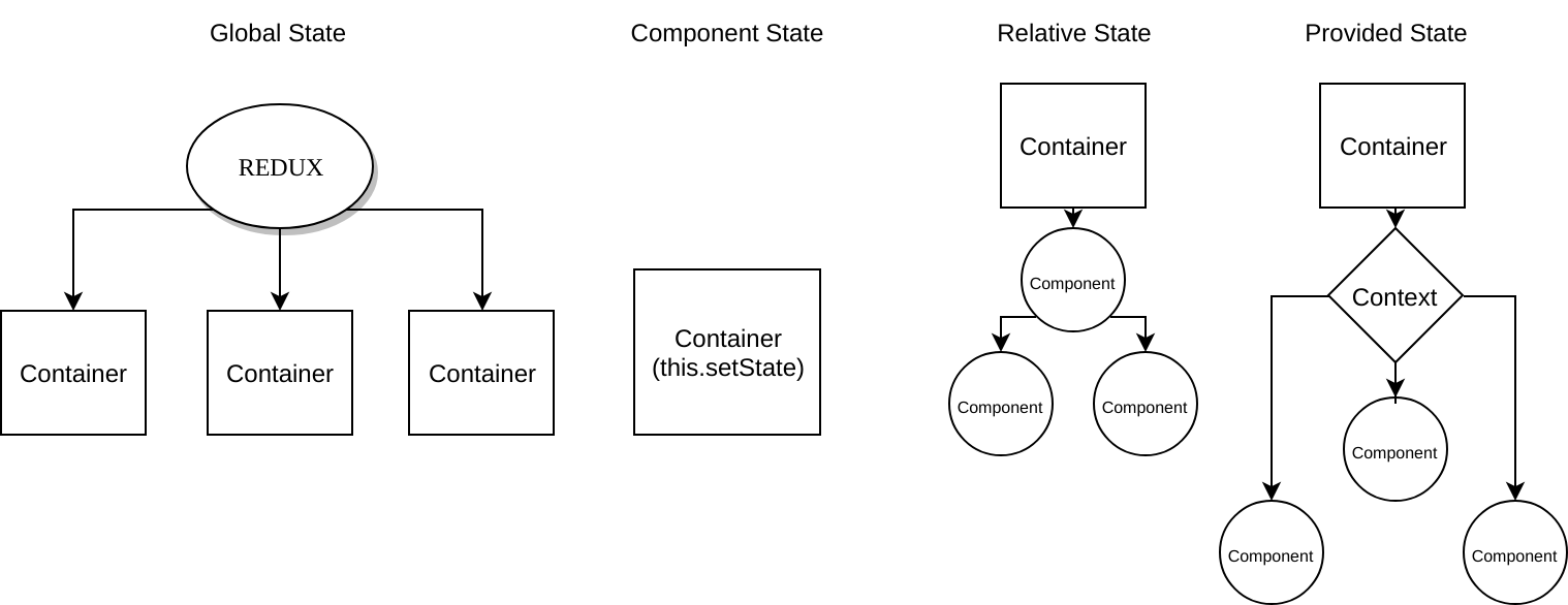 React State Management Patterns - ITNEXT