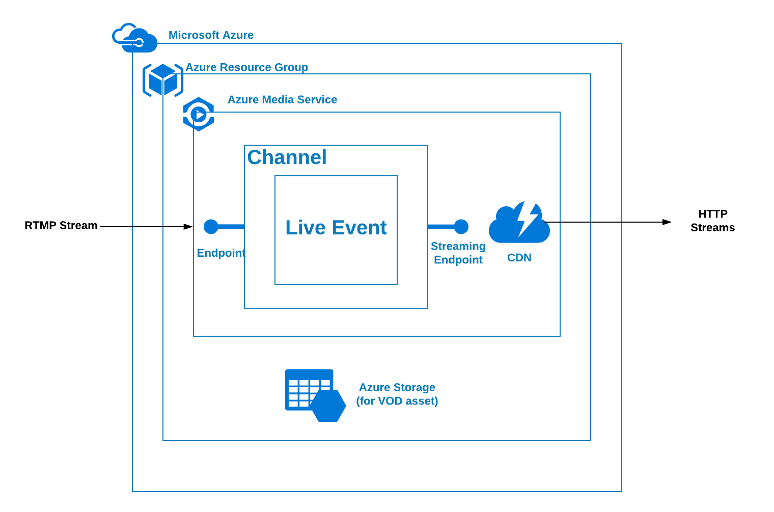 Live Streaming with Microsoft Azure Media Services - David