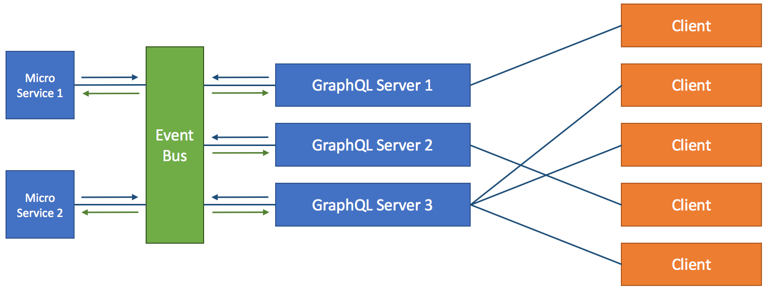 GraphQL concepts I wish someone explained to me a year ago