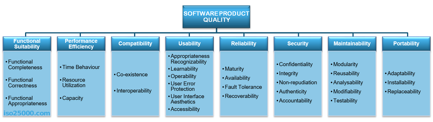 Quality attributes in Software Architecture - Nikolay