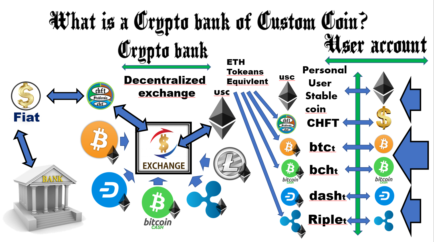 bank coin crypto currency converter