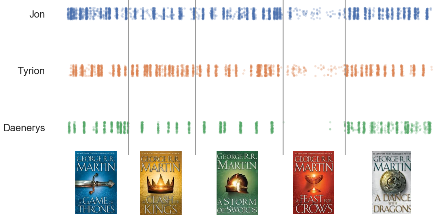 Decoding 'Game of Thrones' by way of data science