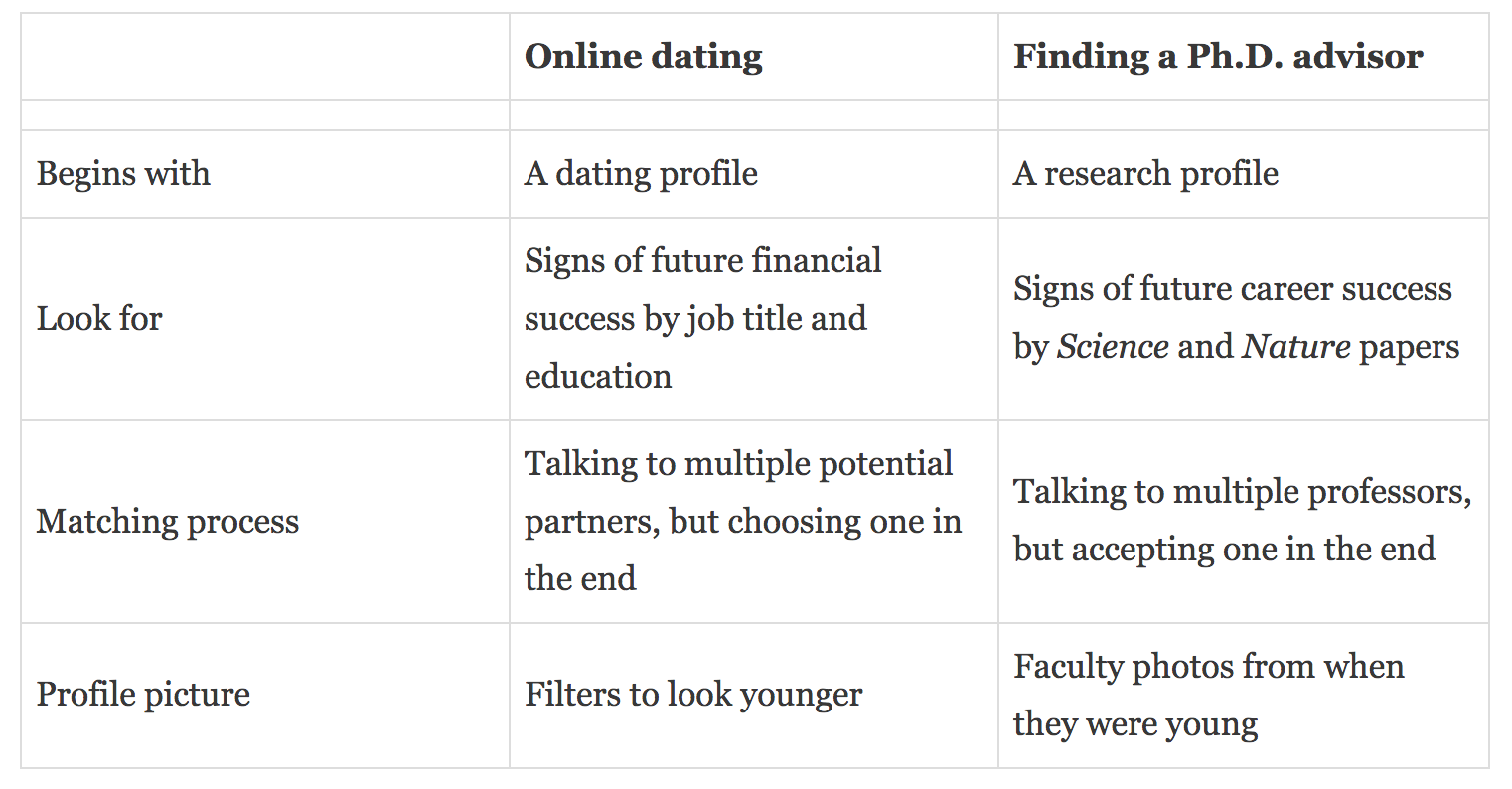 Dating Advisor