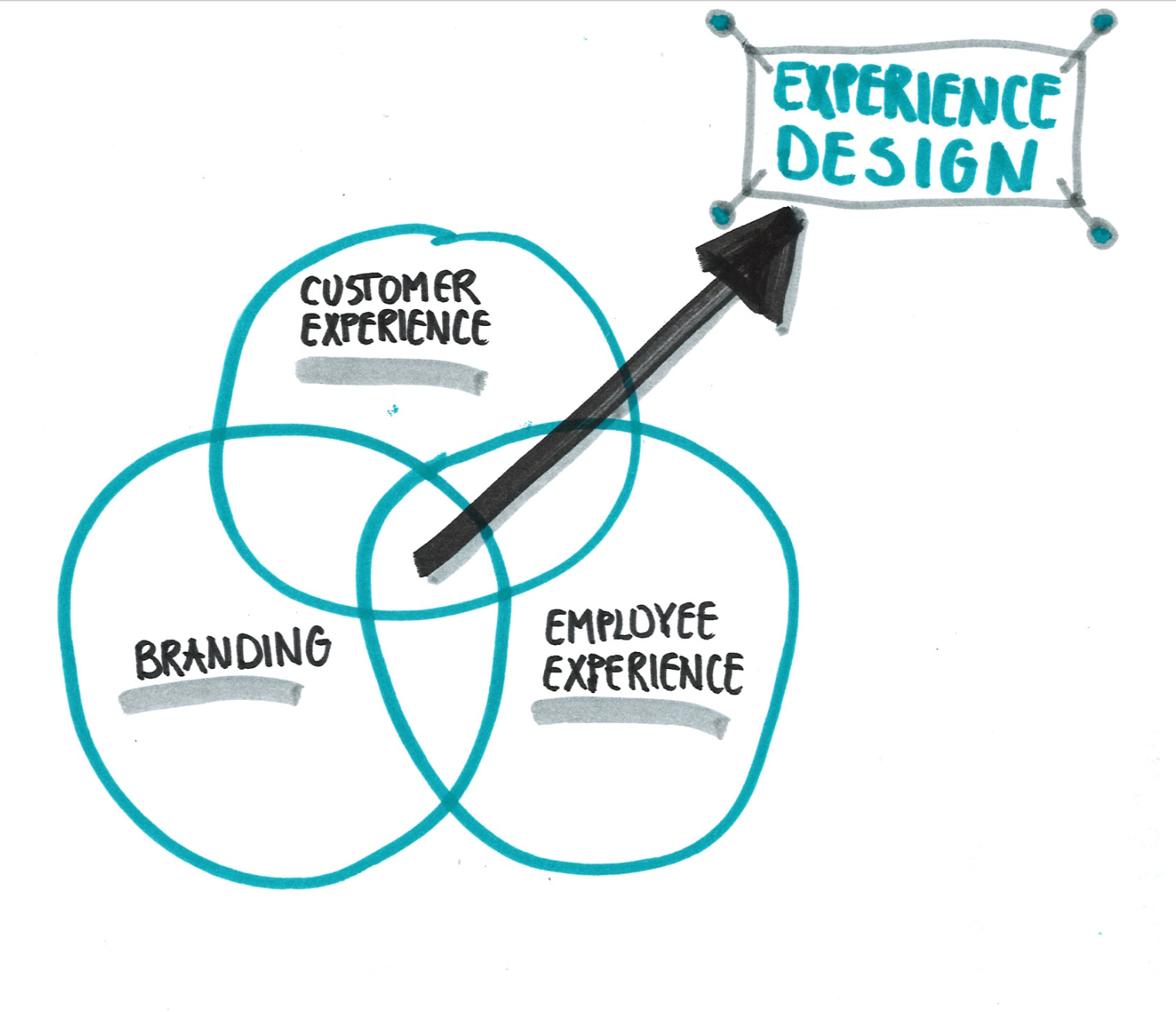 Where Is The Difference Between Ux Cx And Service Design By Aga Szostek Ux Collective