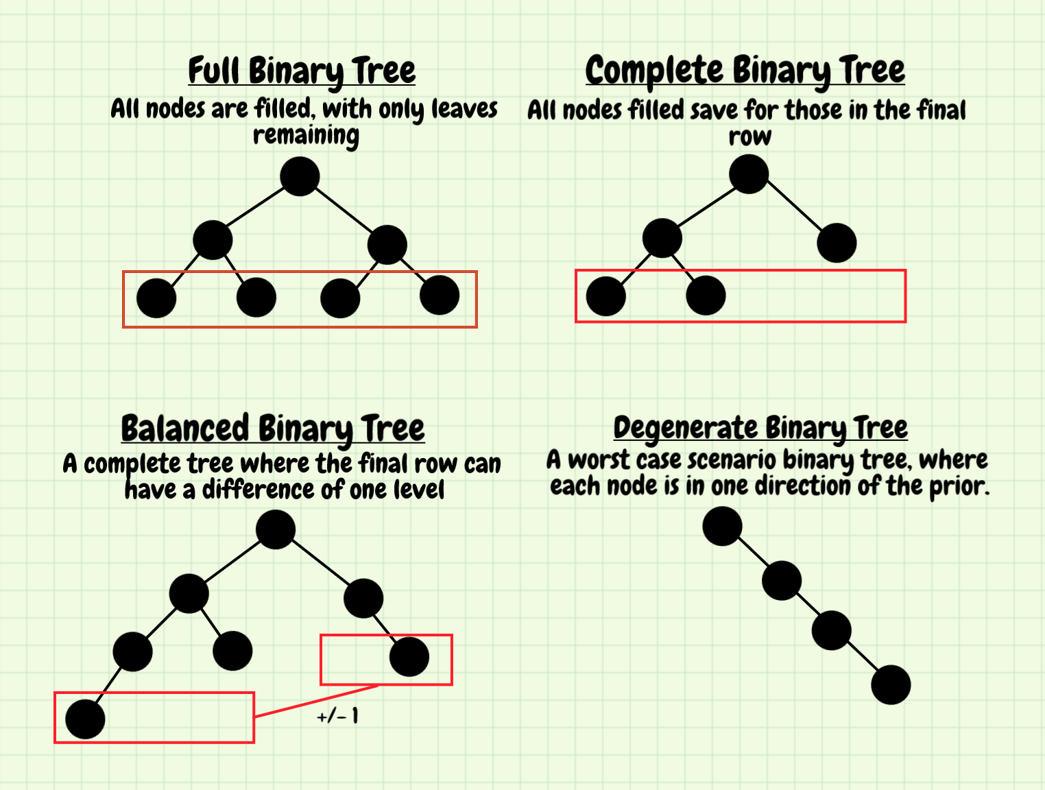 Understanding Data Structures: Binary Search Trees - The