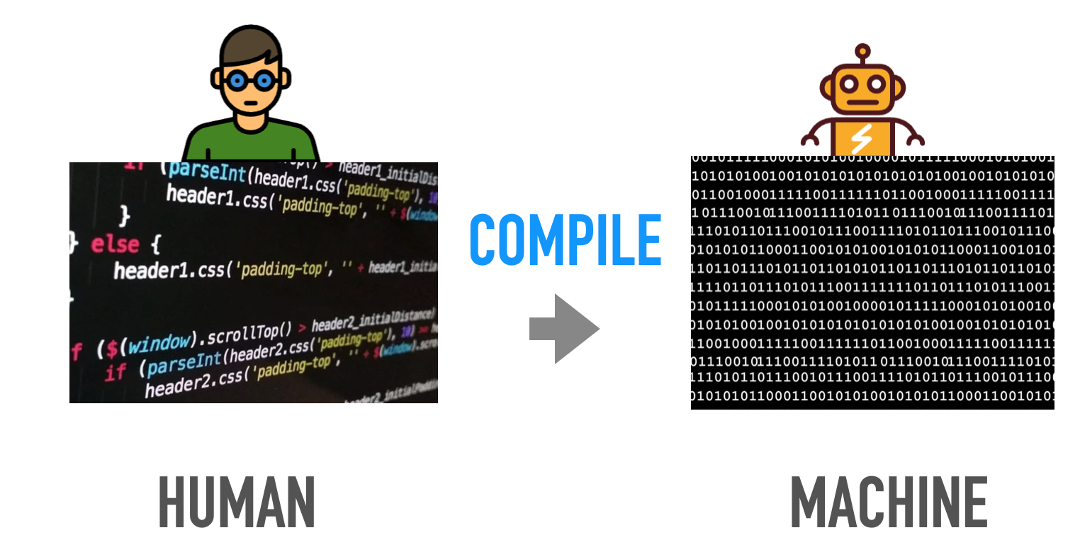 A diagram of compiling