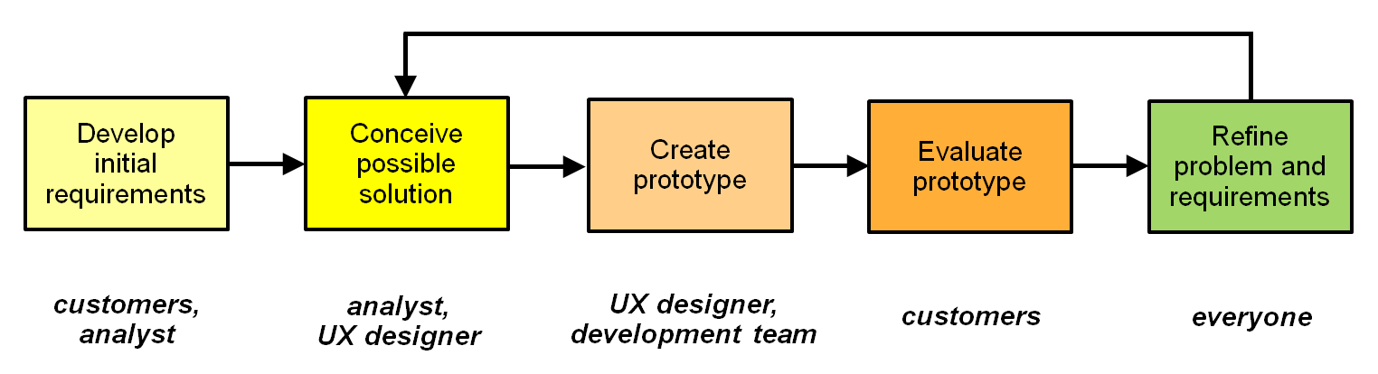 Prototyping involves developing requirements, creating and evaluating an prototype, refining the problem, and refinement.