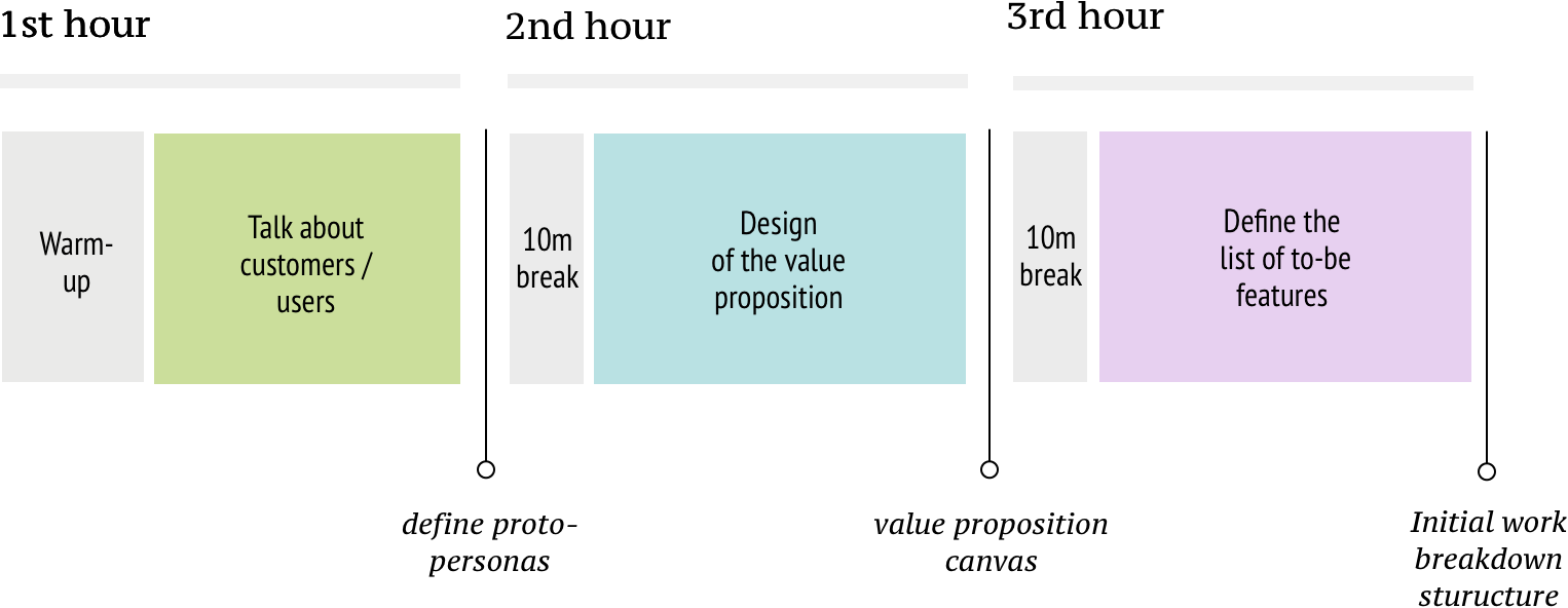 Example of one-day workshop structure and timeline