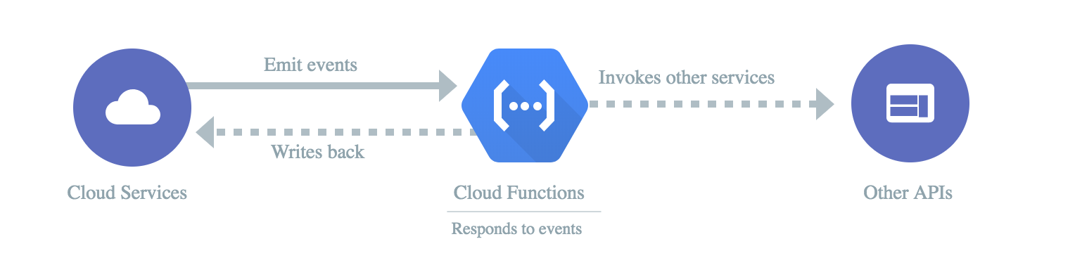 Google Cloud Functions Tutorial Series - Romin Irani's Blog