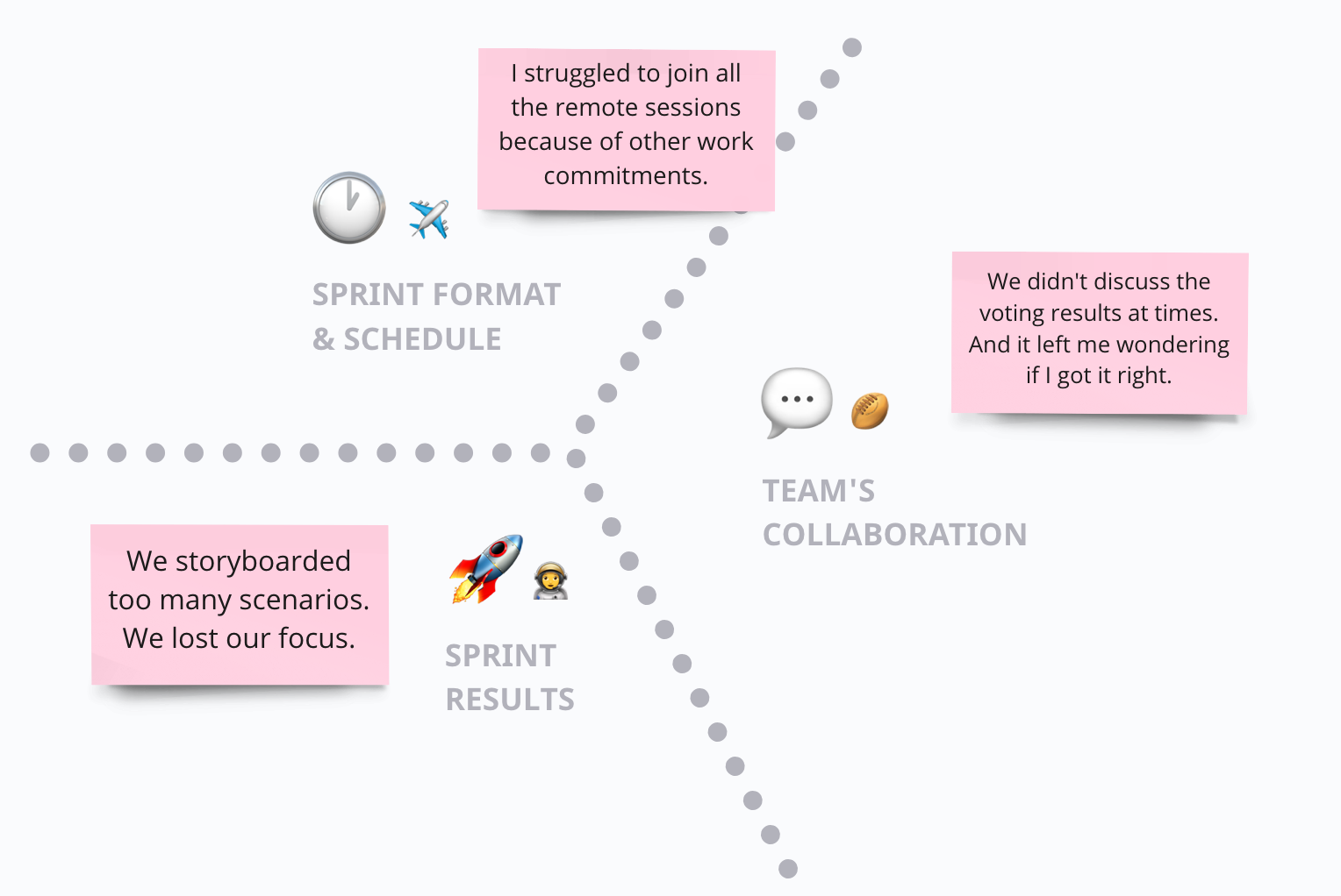Examples—Challenges from Design Sprint Retrogram Template