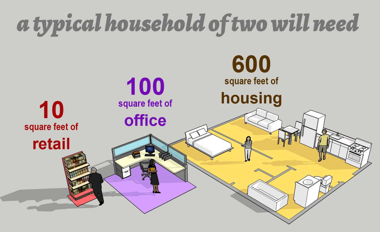 a typical household of two will need 10 sq ft of retail, 100 sq ft of office, 600 sq ft of housing
