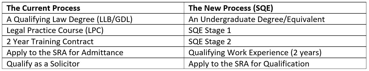 Comparison of SQE with the current process of qualifying to be a solicitor