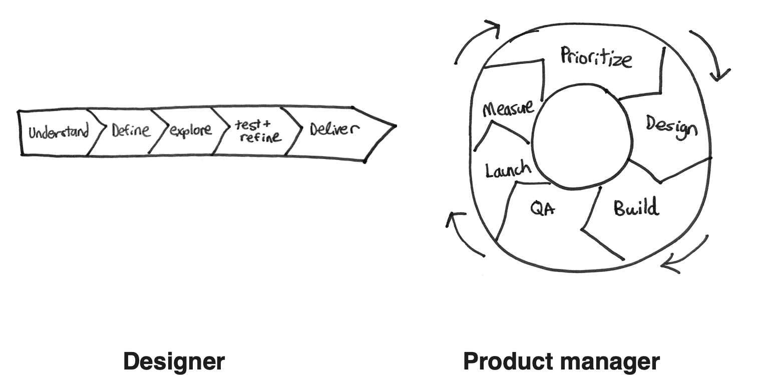 Reflections from a designer turned product manager: 6