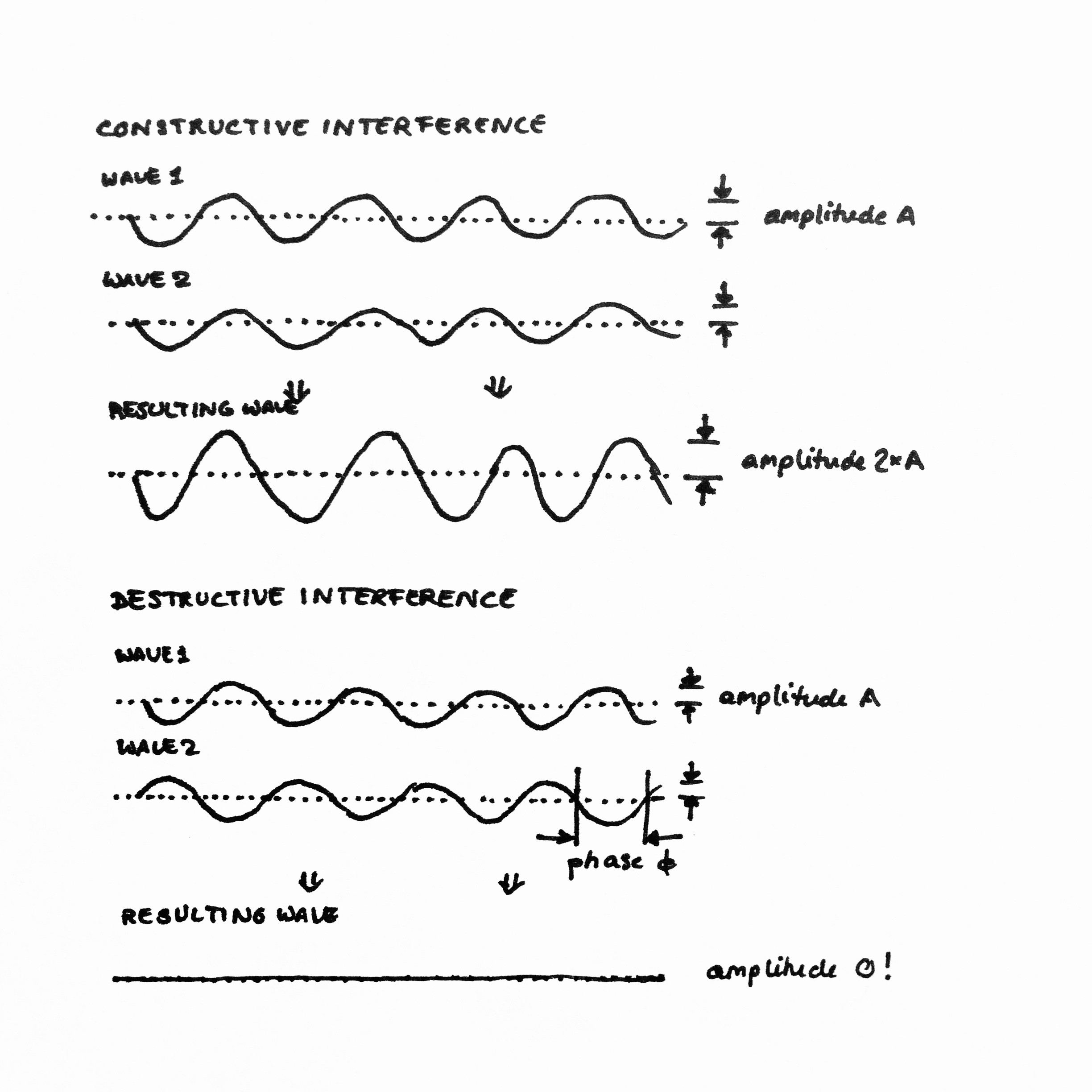 Schematic of destructive and constructive interference of two waves