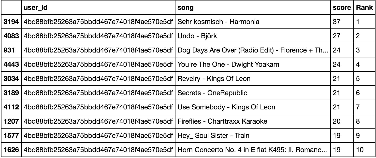 How to build a simple song recommender system - Towards Data