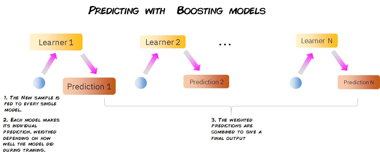 boosting in machine learning example