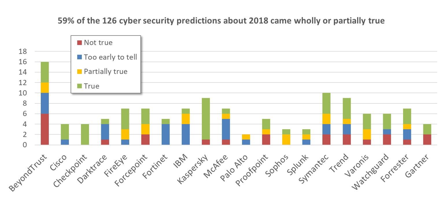 Cyber security events that will shape 2019: a review of