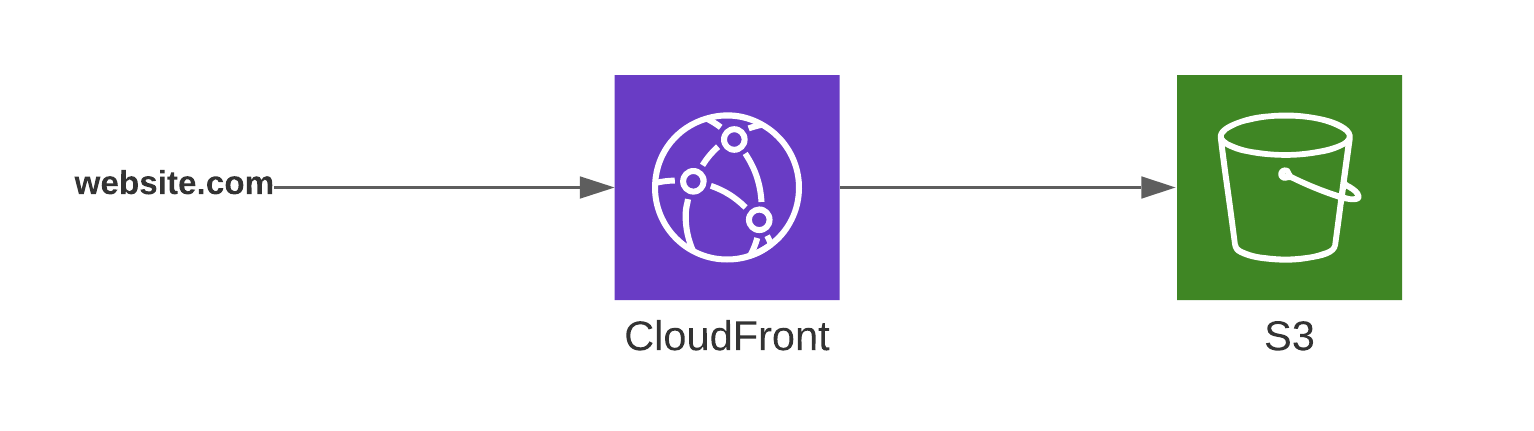 AWS architecture with CloudFront in front of Amazon S3.