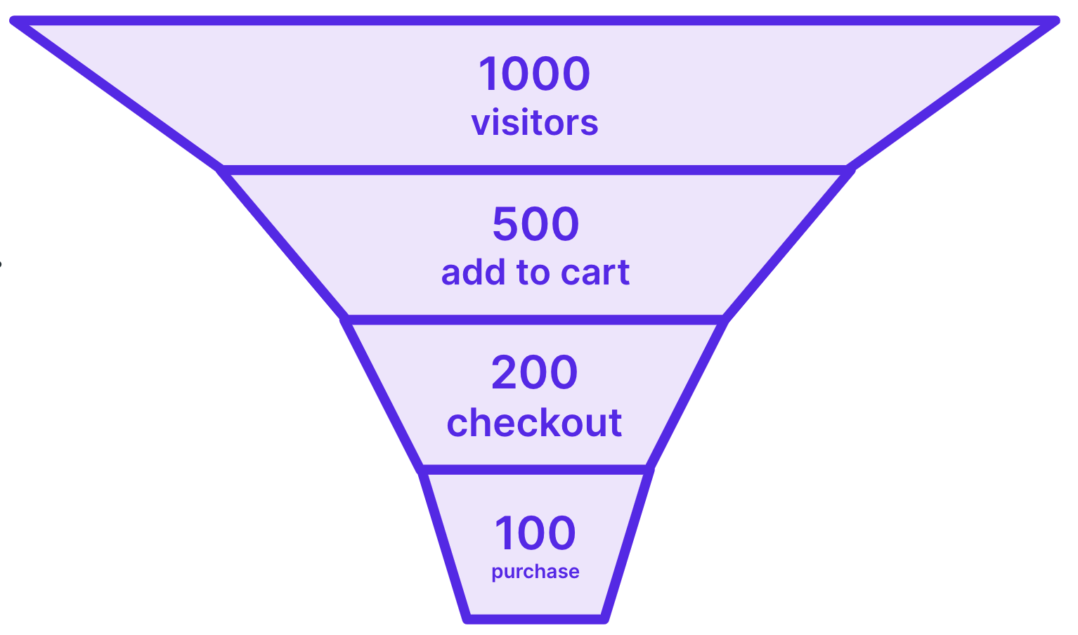 Funnel for a typical ecommerce site