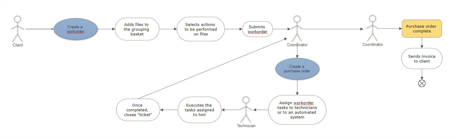 A use case example of a customer creating their own purchase order in UML diagram format.