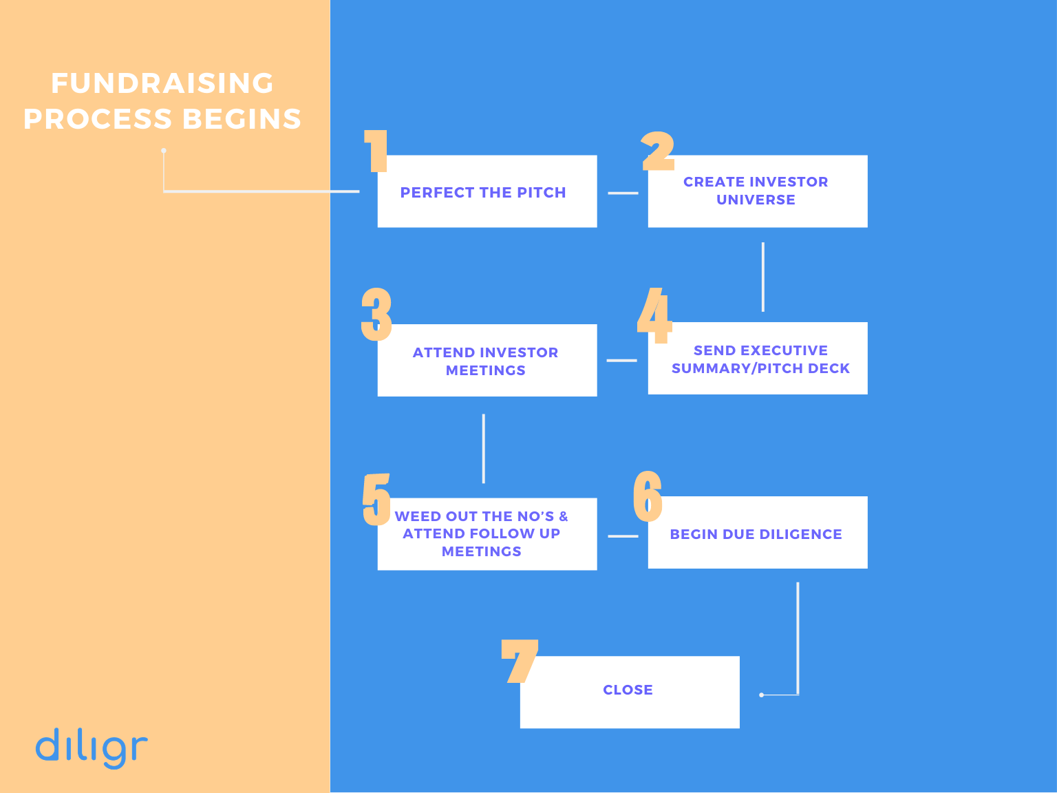 Fundraising process outline