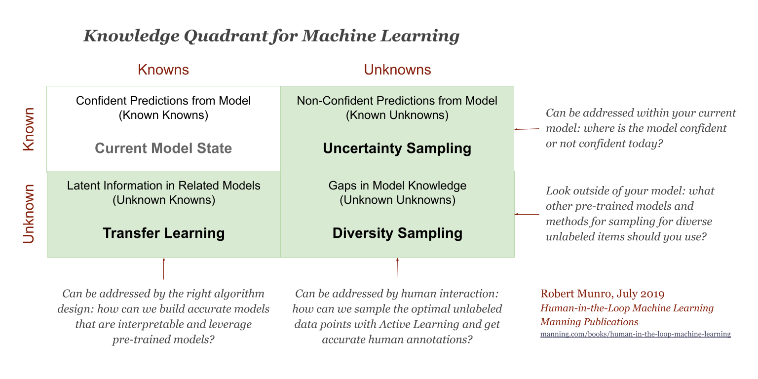 Knowledge Quadrant for Machine Learning