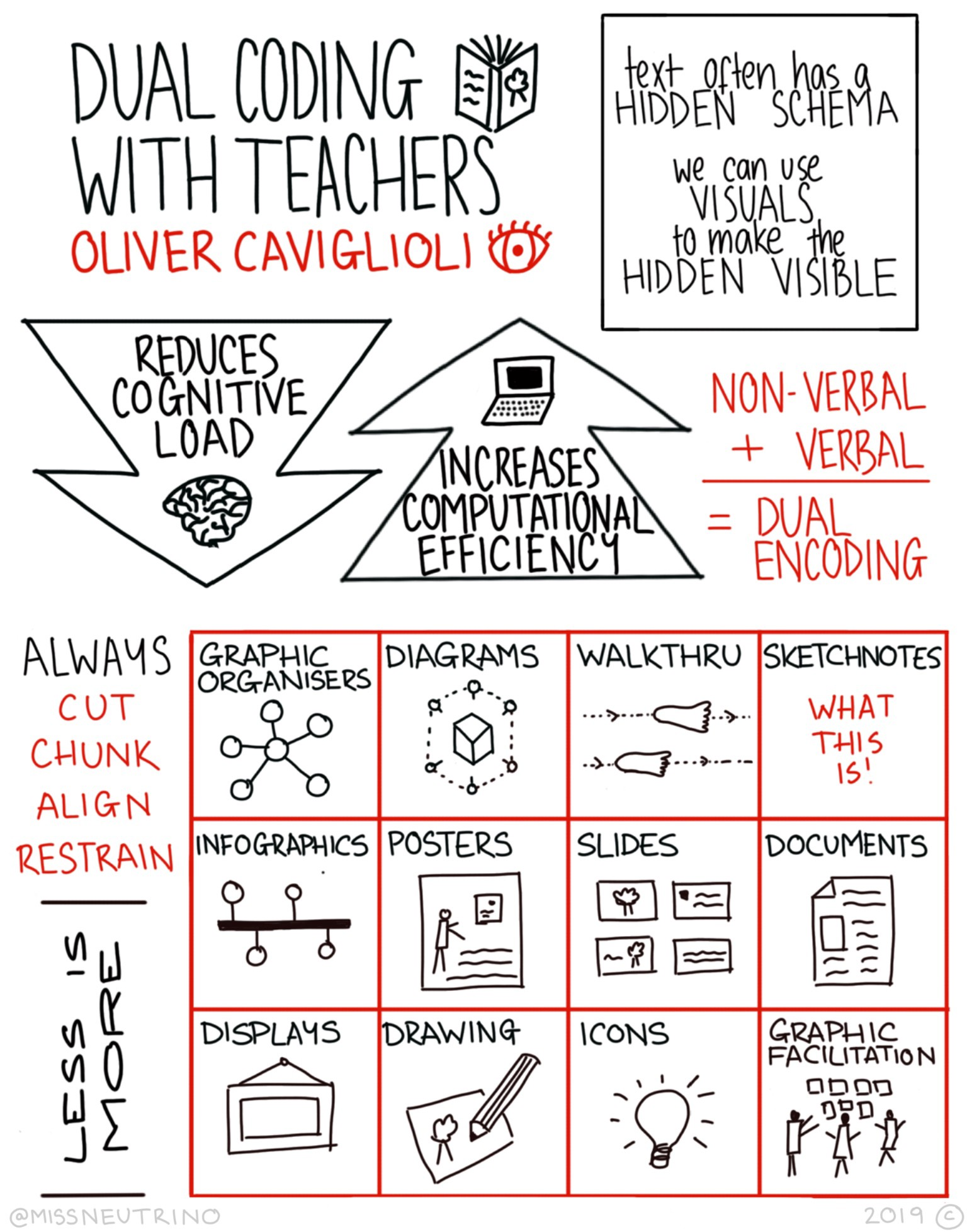 """A sketch note summarising the book """"Dual Coding for Teachers"""". Scroll to the bottom of the article for a text summary."""