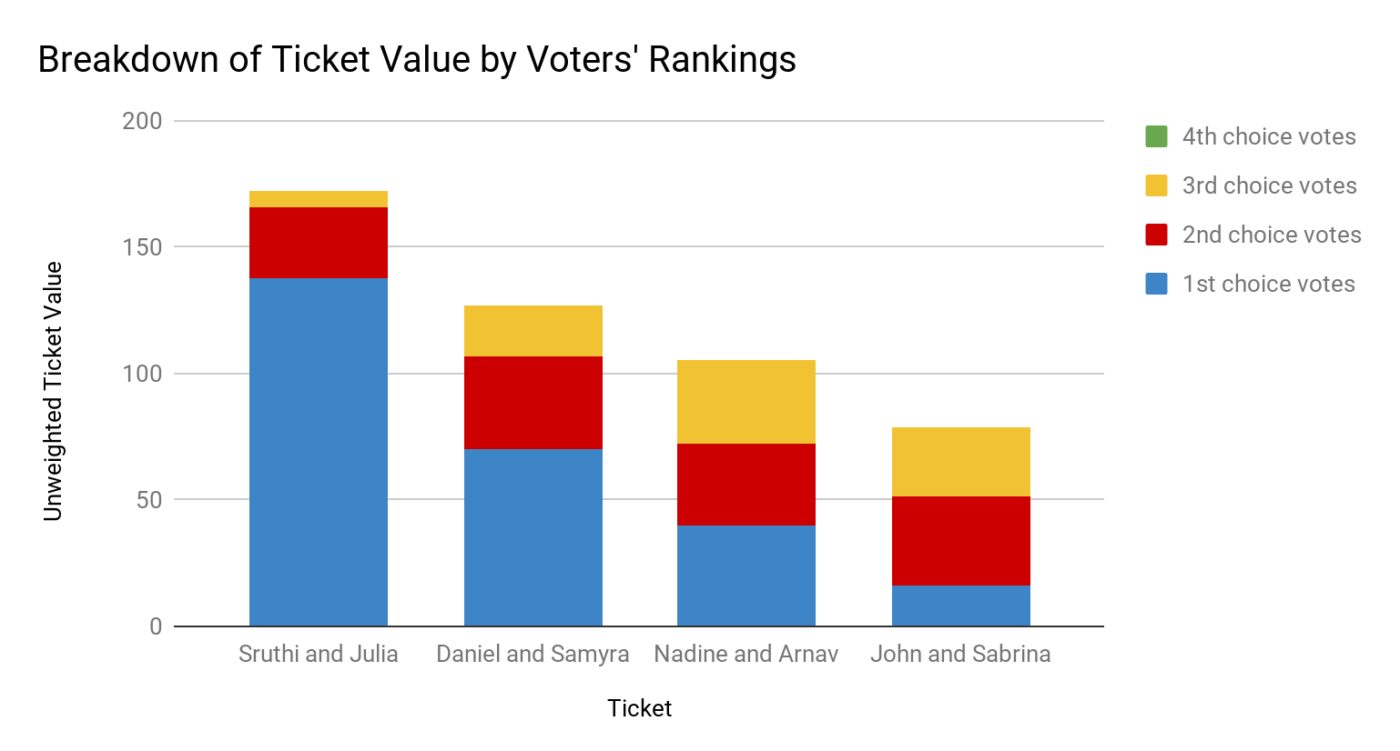 Predicting the 2018 UC Presidential Election Winners