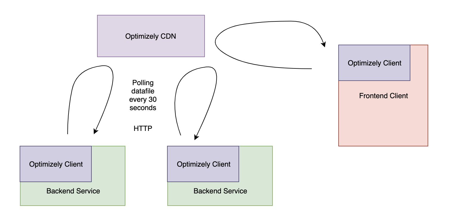 Each microservice and application would run an Optimizely client