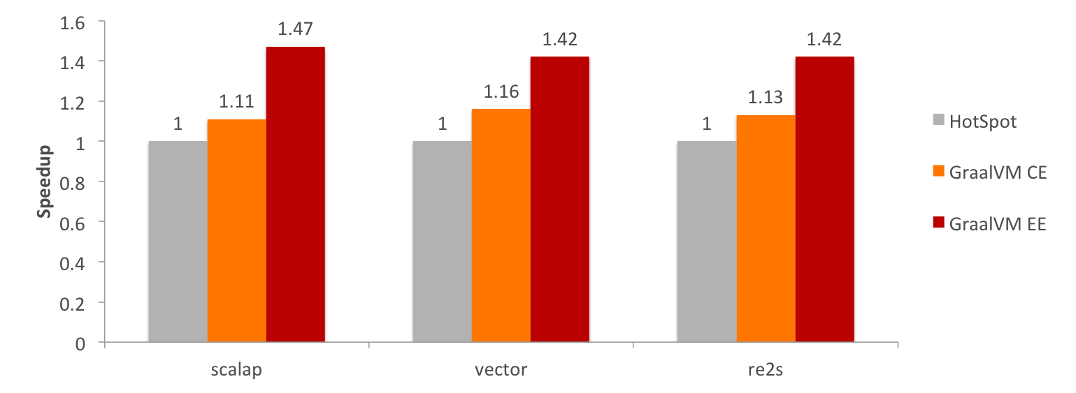 Compiling Scala Faster with GraalVM - graalvm - Medium