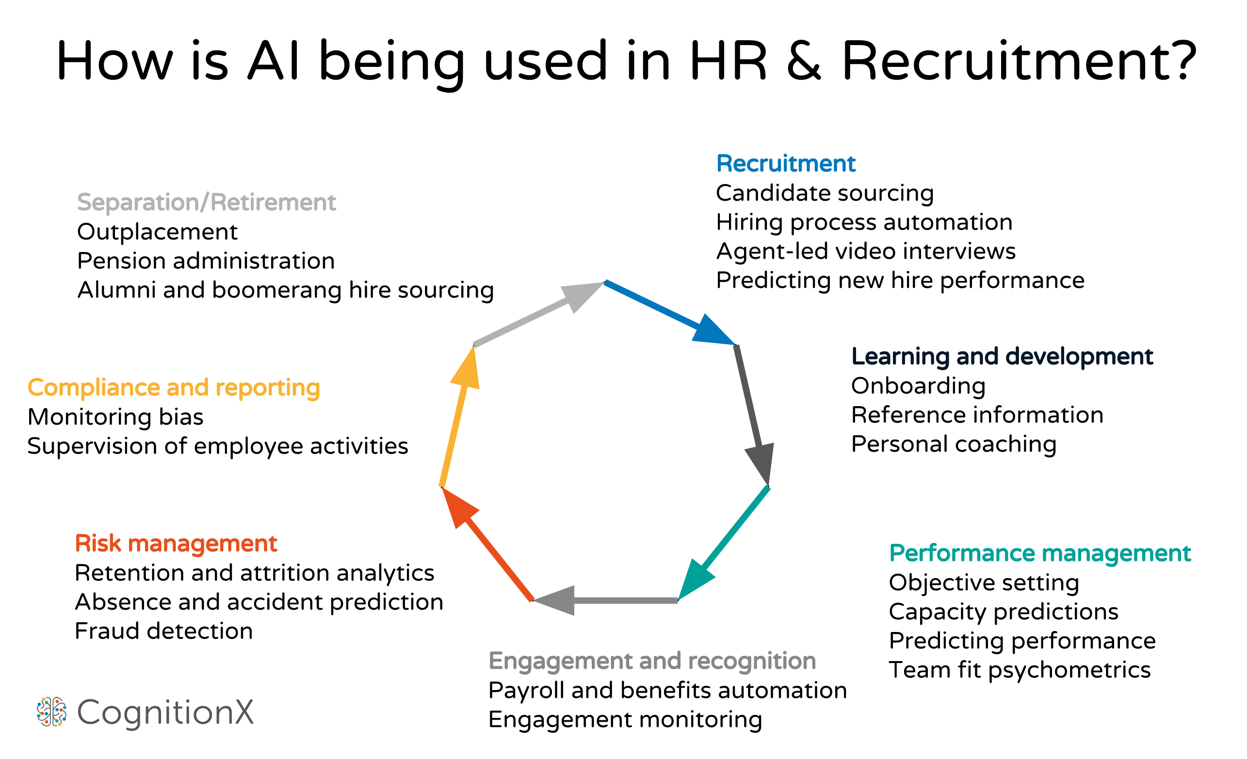 AI Is Your New HR: 5 Example Of Using Machine Learning In