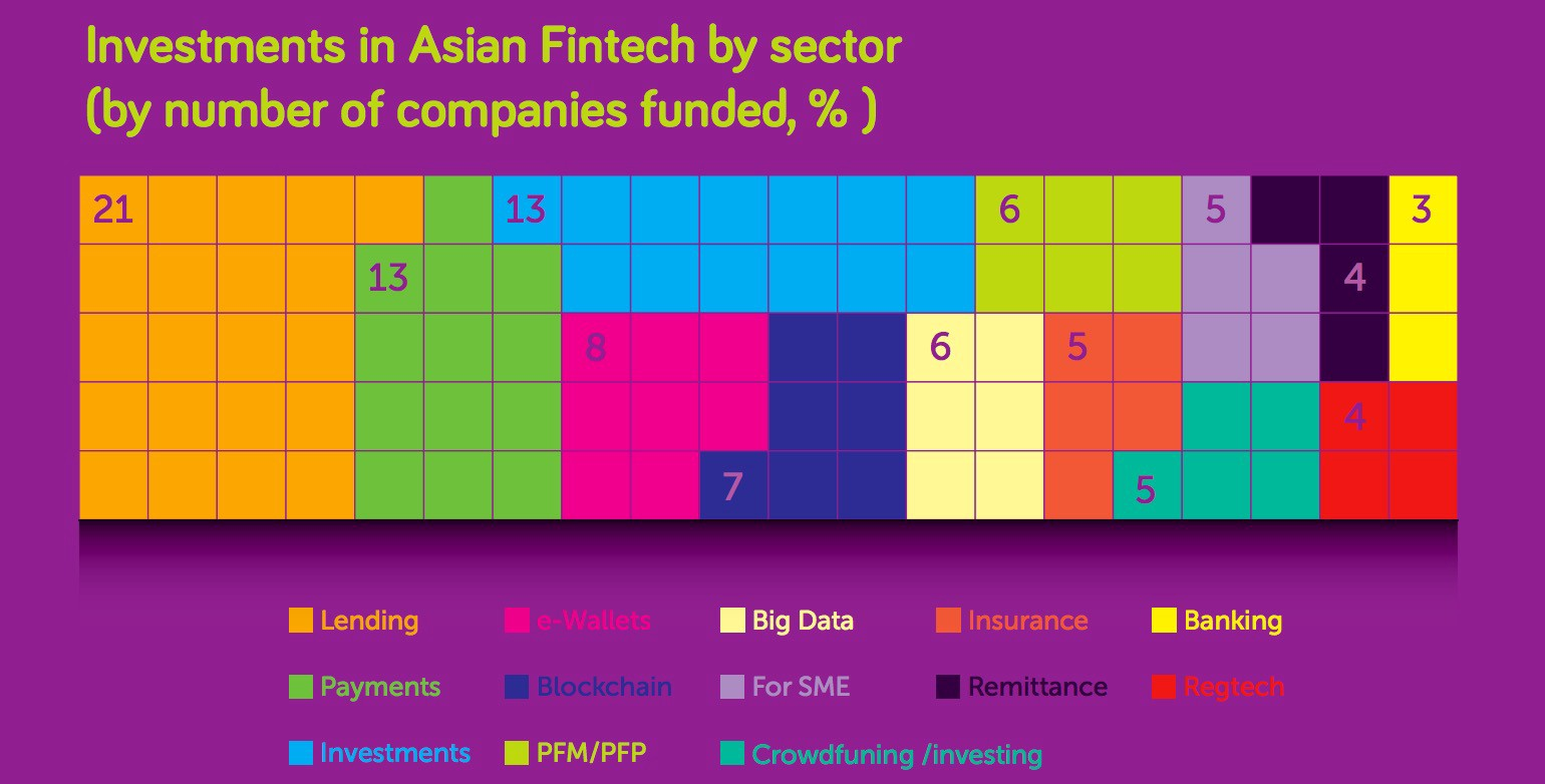 FinTech Results 2016 in Asia: China became the new Leader in