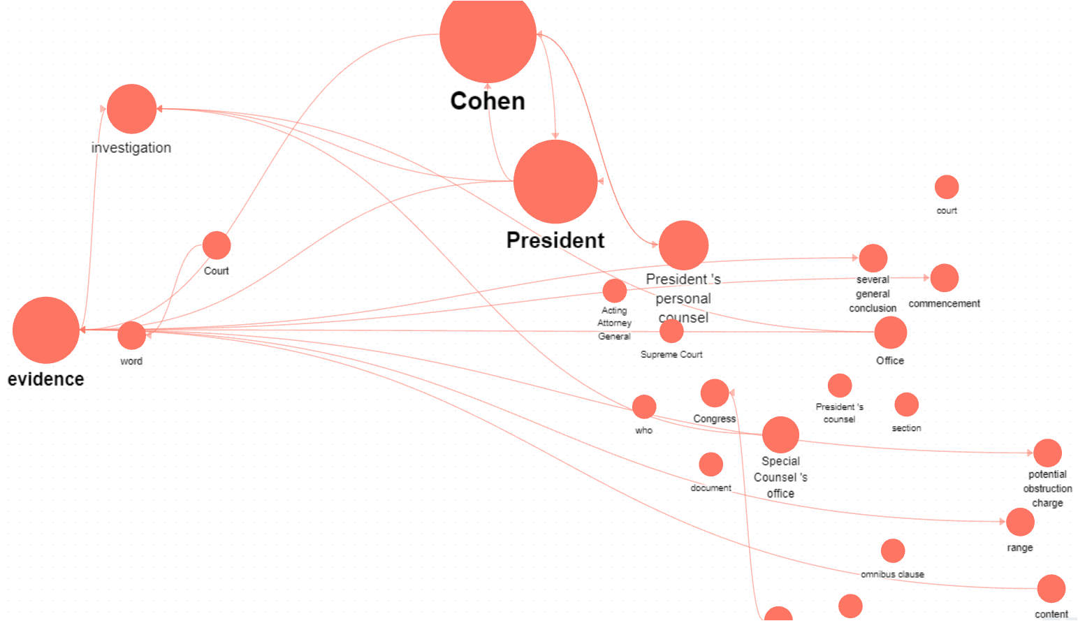 knowledge graph of unstructured text pulled from Mueller's report investigating former President of the United States, Donald J Trump for his dealings in Russia and Ukraine.