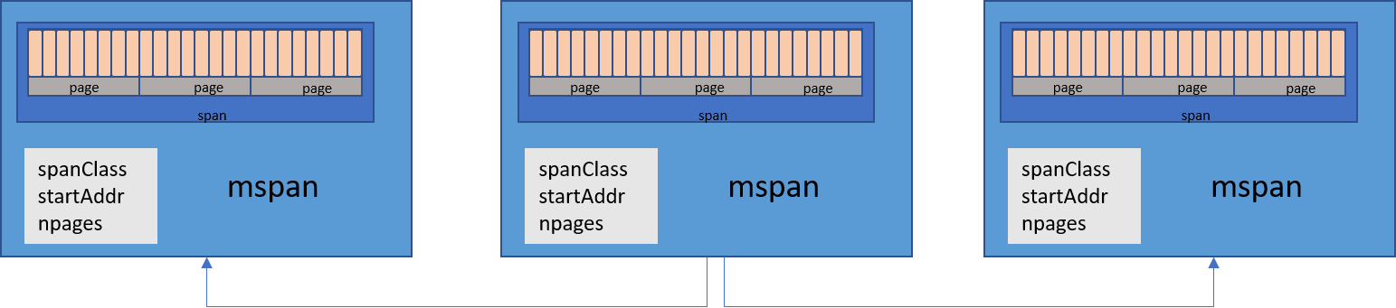 A visual guide to Go Memory Allocator from scratch (Golang)