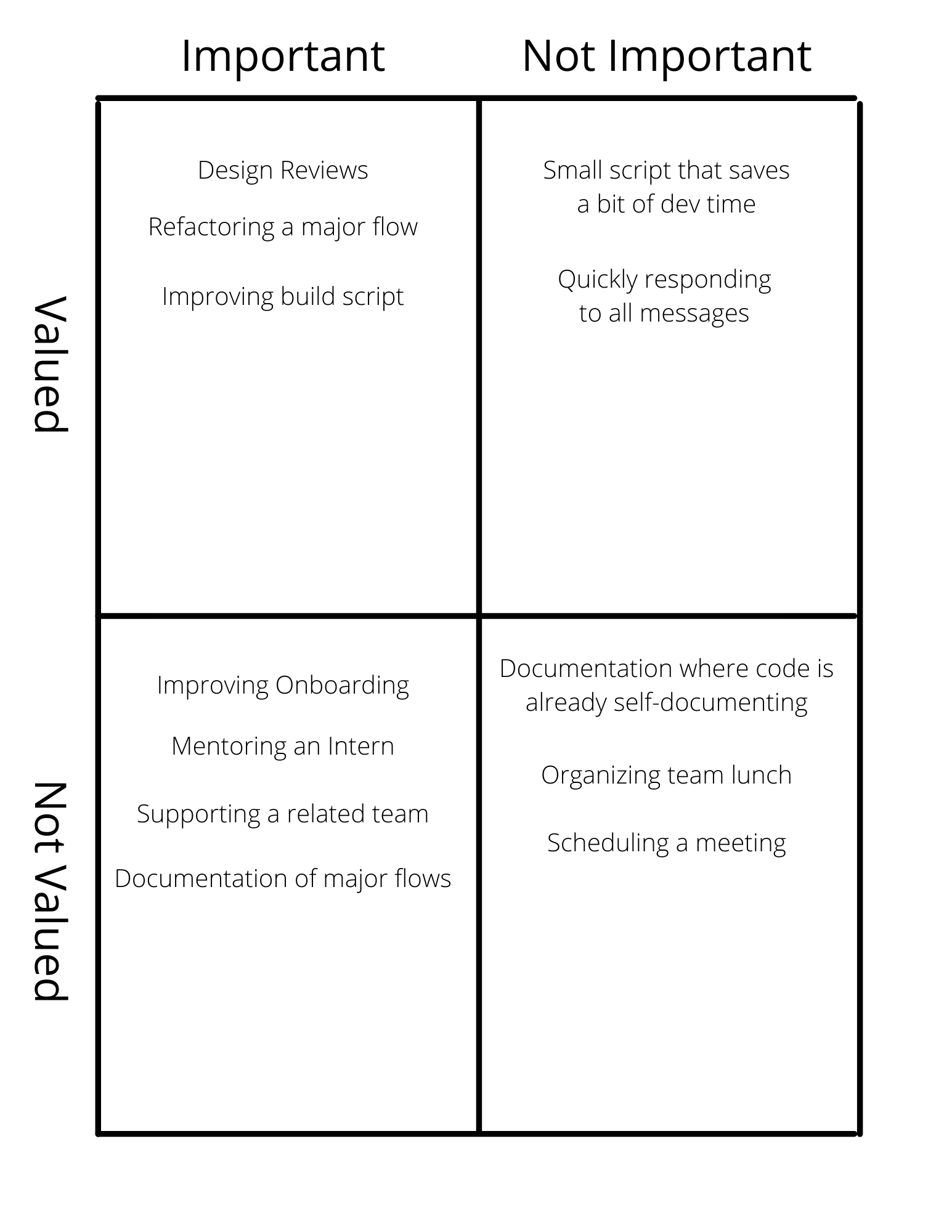 Design Reviews and Coding are important and valued while documentation and organizing meetings is undervalued.