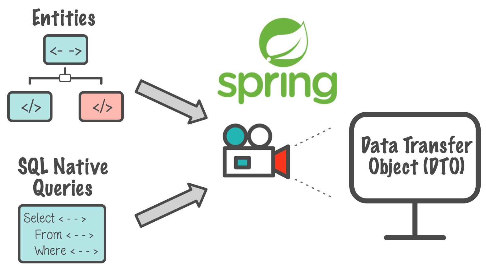 Spring Data JPA Projection support for native queries