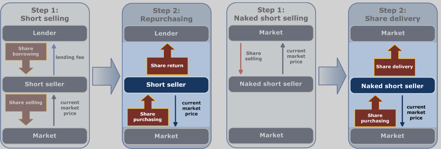 Diagram showing regular short sale and naked short sale, highlighting the second stage. The short seller must buy stock.