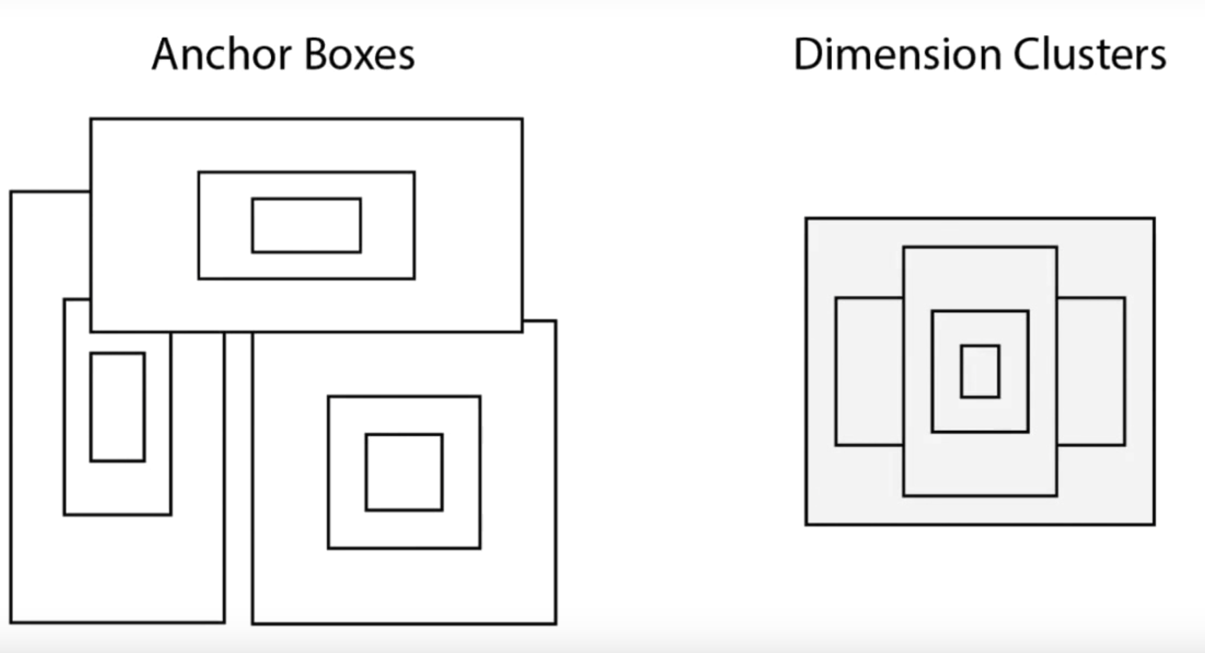 Anchor boxes converted to dimension clusters