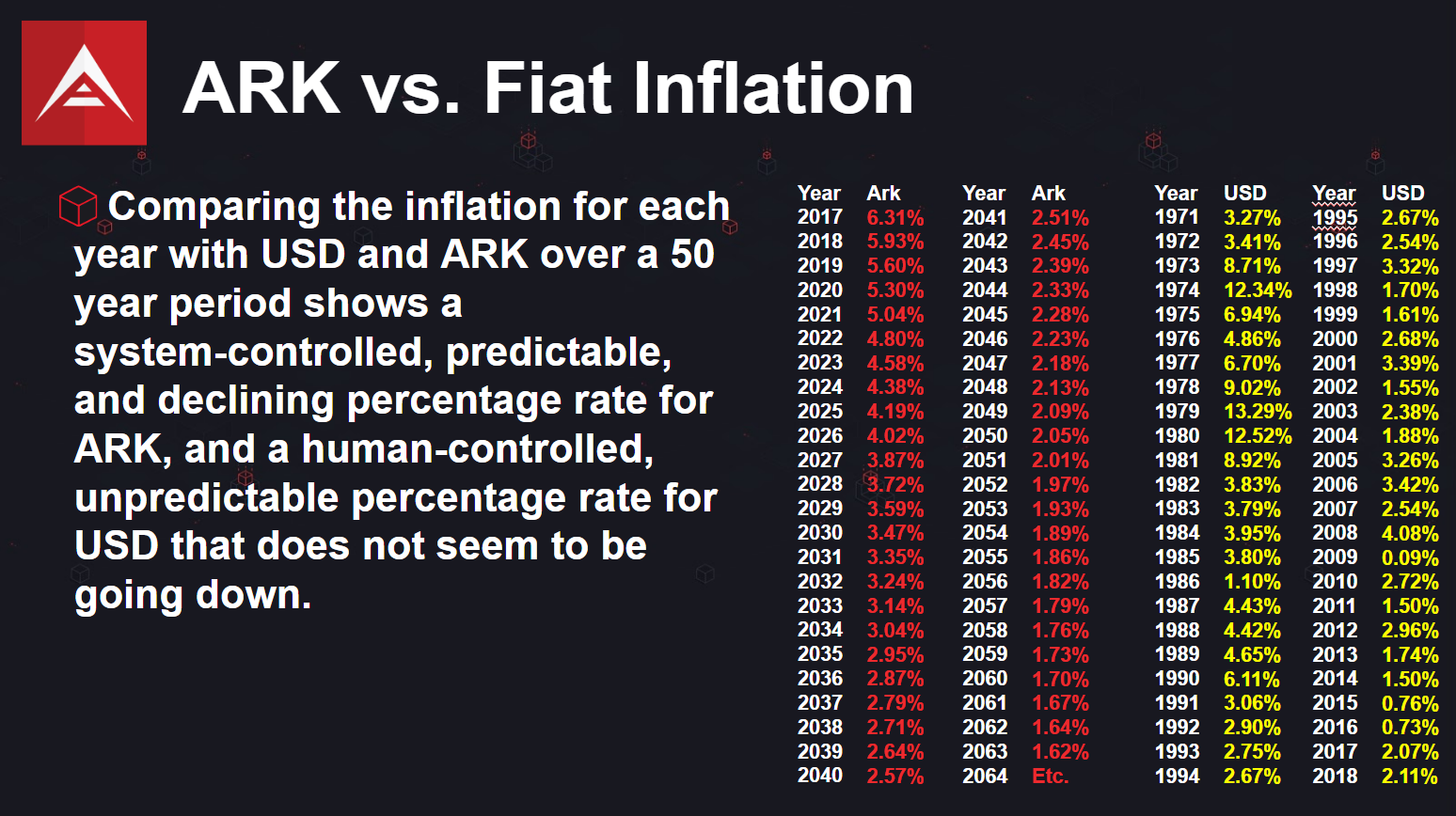 ARK inflation rate is predictable, system controlled. Fiat inflation is unpredictable and human-controlled.