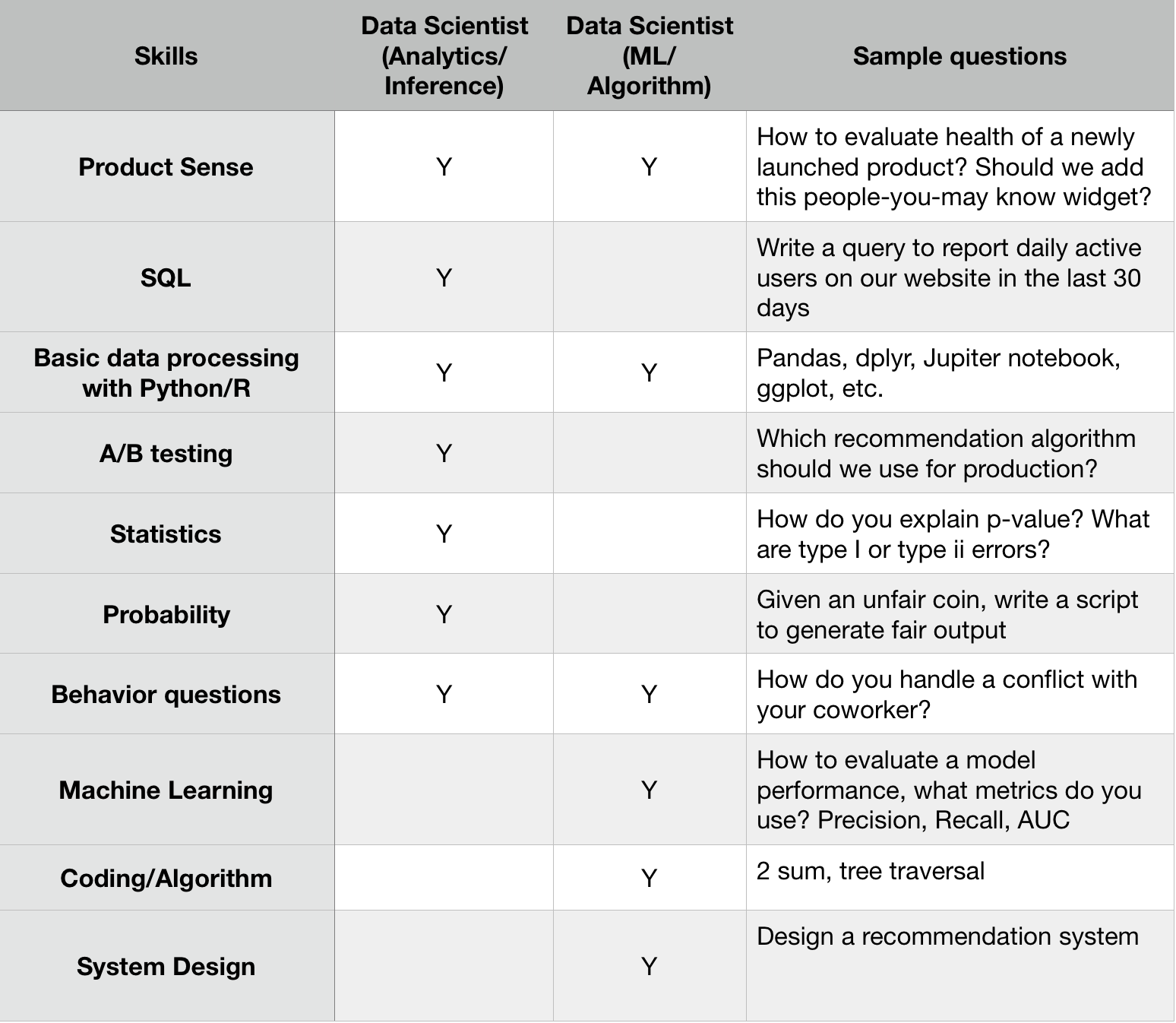 Skills comparisons for a hands-on data scientists: analytics track vs. machine learning track