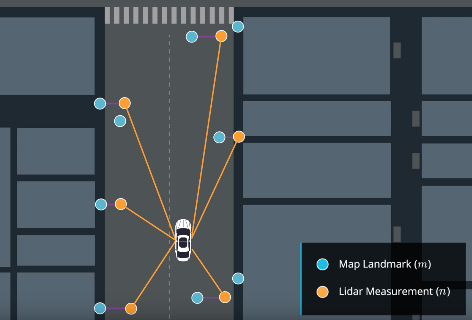 Self-Driving Cars & Localization - Towards Data Science