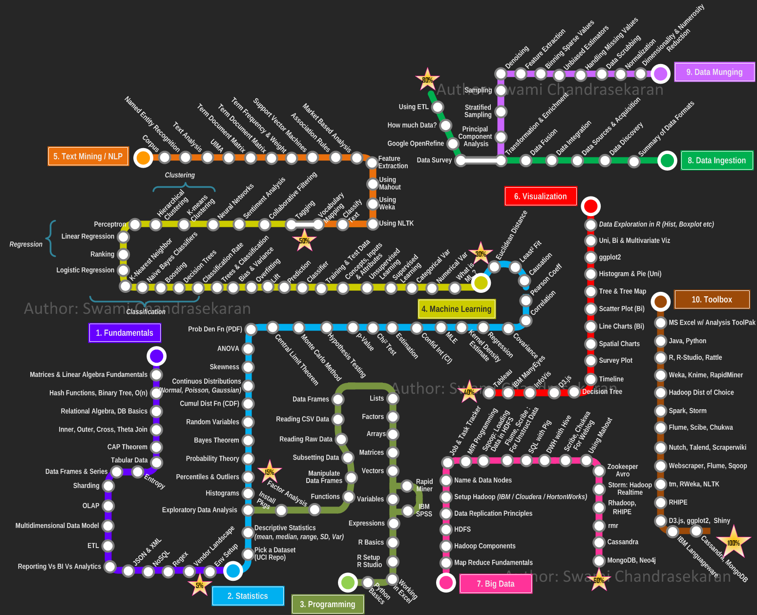 Data Science Subway Map.The Art Of Learning Data Science Towards Data Science