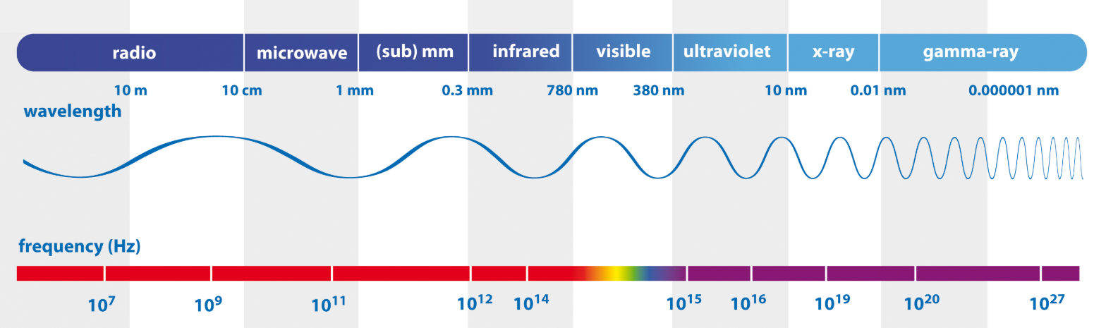 The electromagnetic spectrum and it's application for cell phone use
