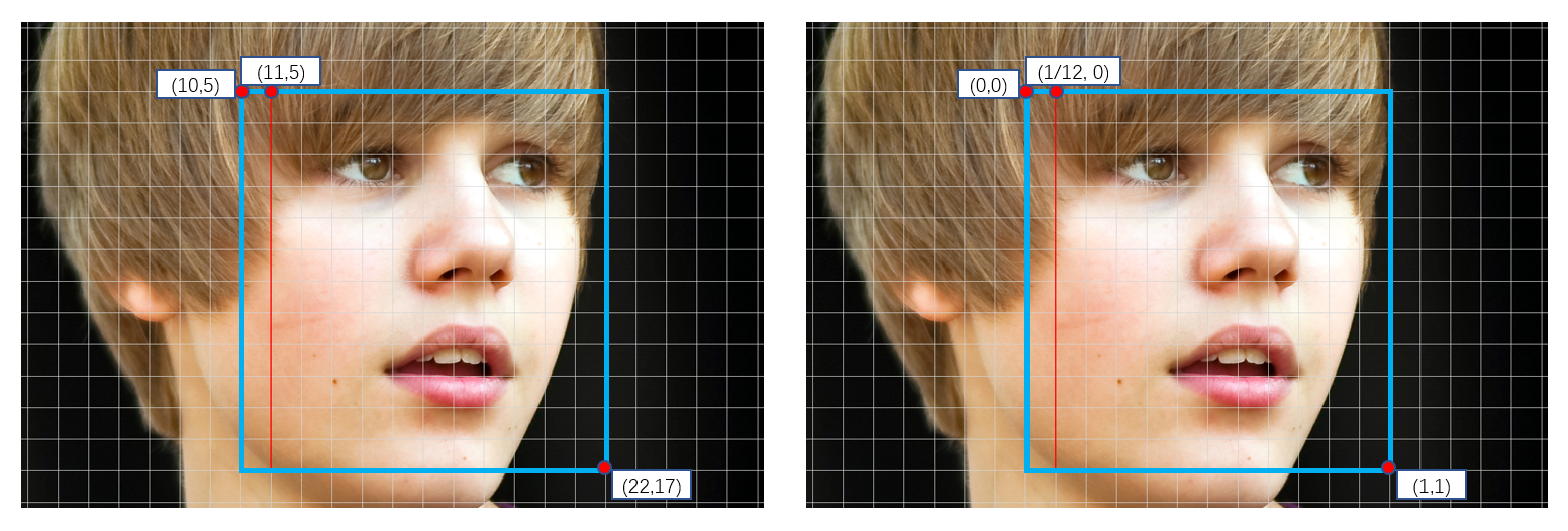 How Do You Train a Face Detection Model? - Towards Data Science
